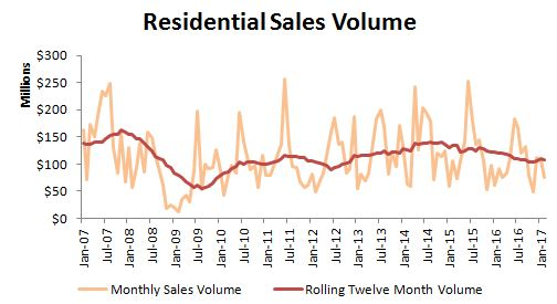 Residential sales volume in Greenwich, CT