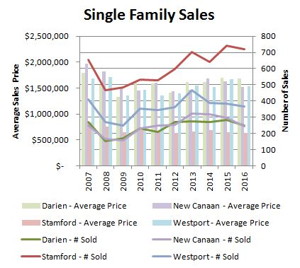 Mary Stuart Freydberg of Sotheby's International Realty analyzes Fairfield County residential sales