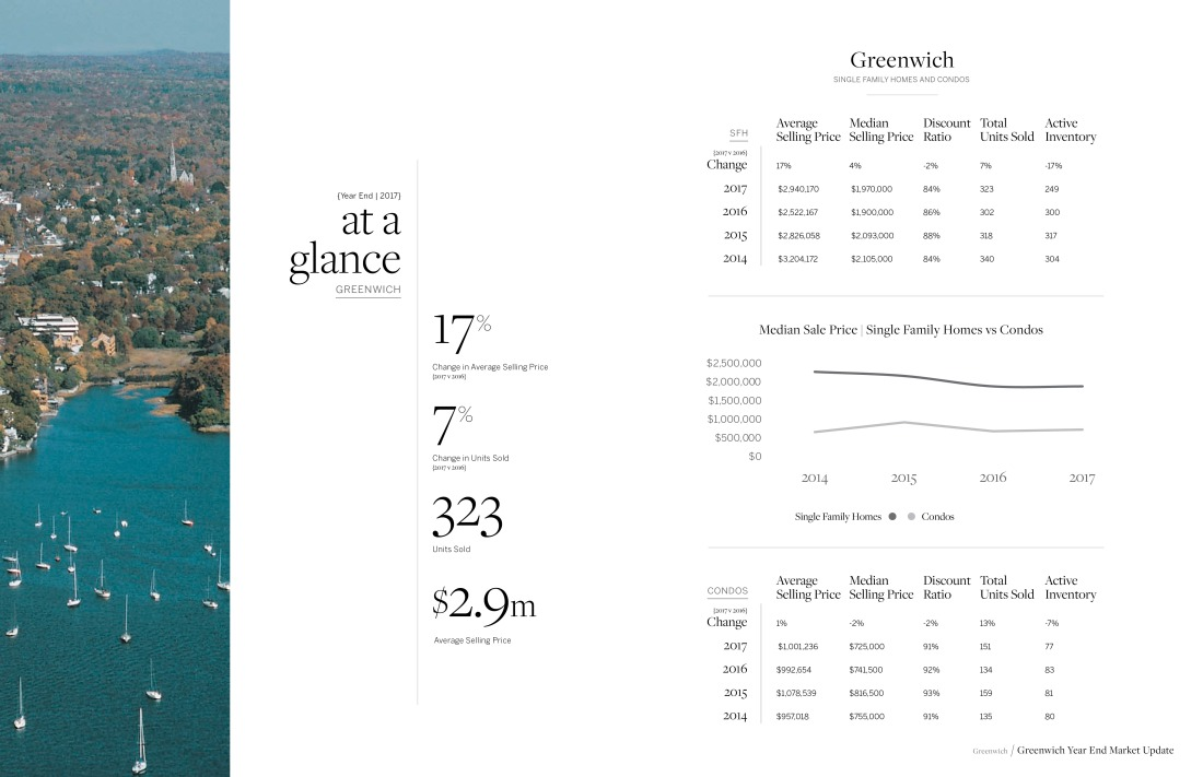 2017 Statistics for Residential Home Sales in Greenwich, CT by Sotheby's International Realty